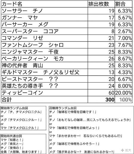 チマメクロニクル統計1