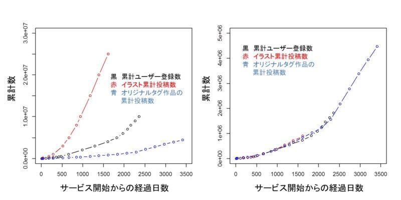 3データの相関性