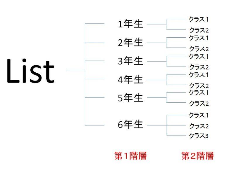 2階層リスト