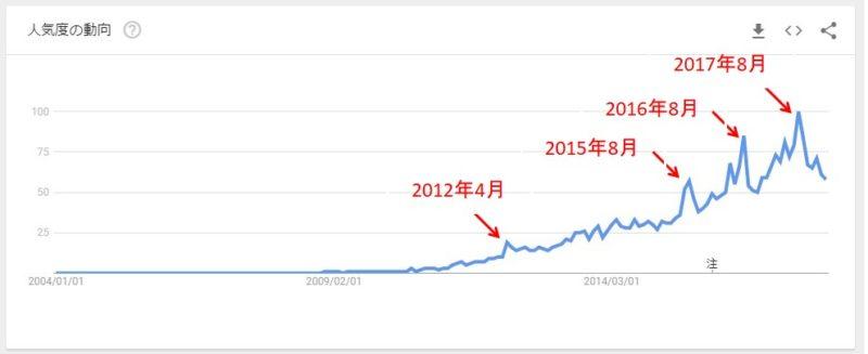 Google Trends 野獣先輩