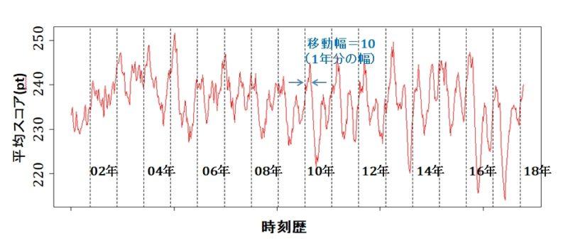 移動平均(幅=10)