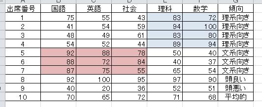 学生の成績