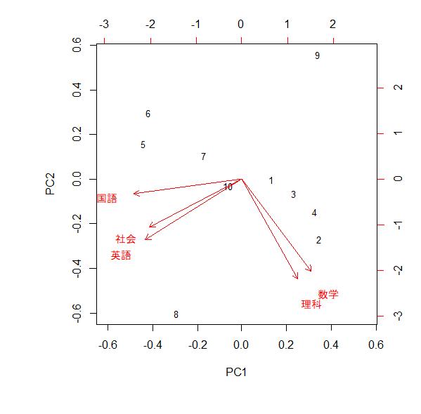 主成分分析例題1