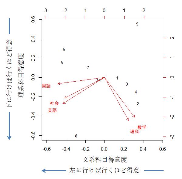 主成分分析例題2