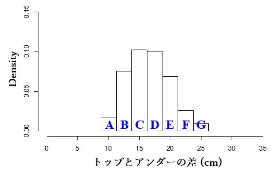 triumphの棒グラフデータ