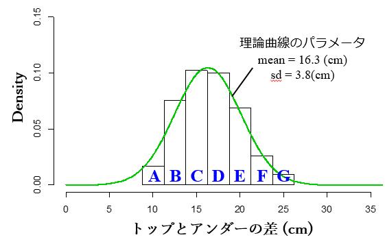 triumphの棒グラフデータ(理論曲線)