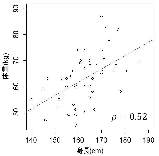 身長と体重の相関