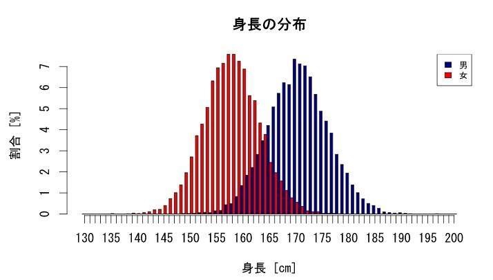 身長の分布